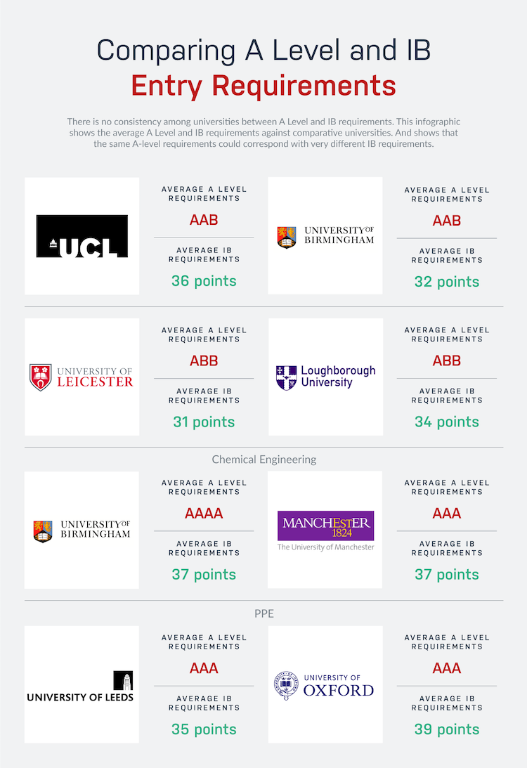 infographic comparing A-level and IB entry requirements for UK universities