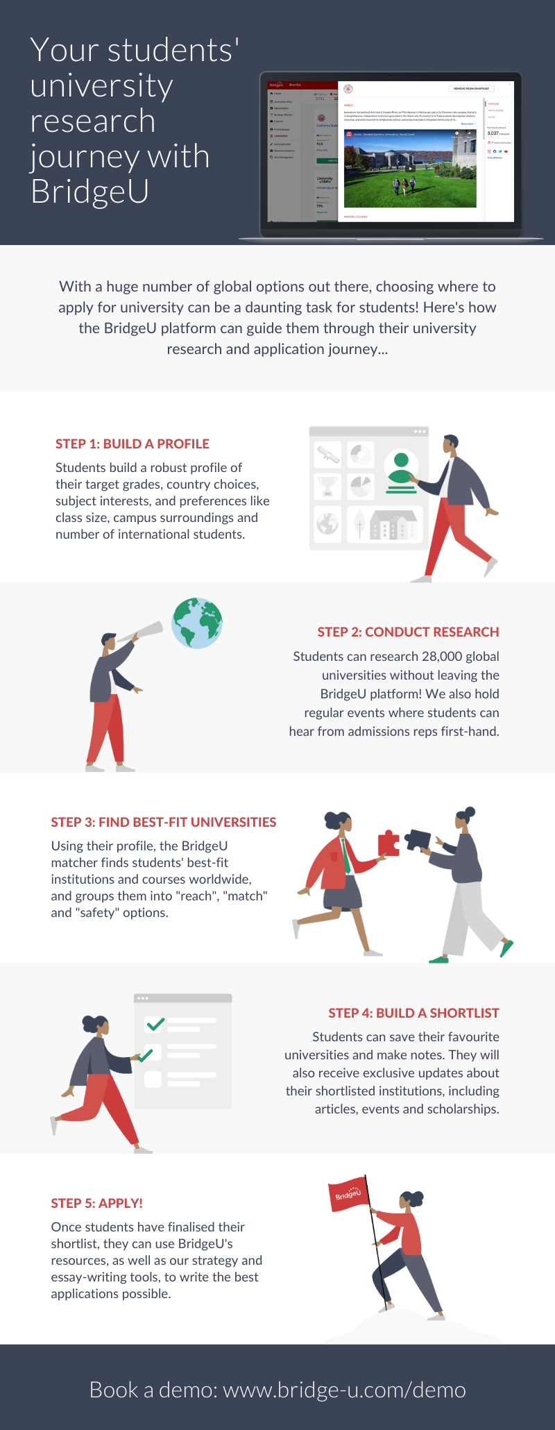 university research journey: step-by-step infographic